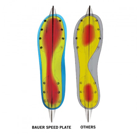 Bauer Speed Plate